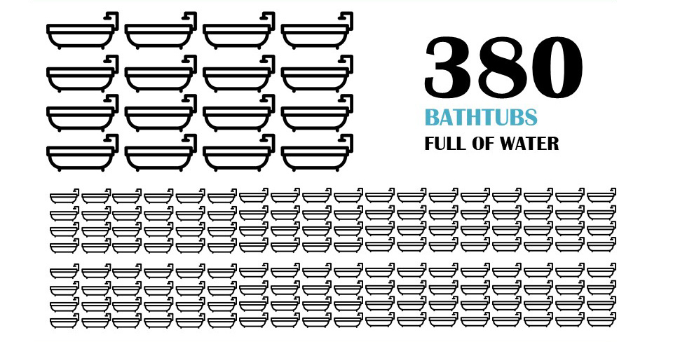 typical HOA outdoor water use equal to 380 bath tubs